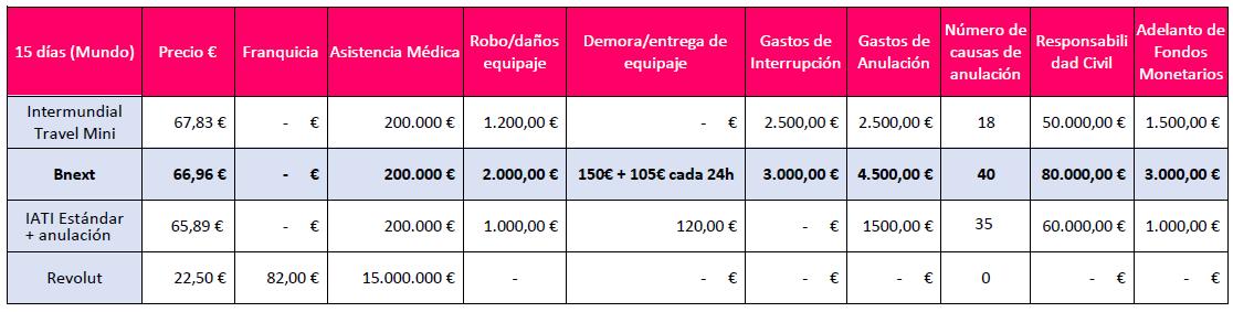 -10% en Seguros de viajes Bnext - El seguro chollista