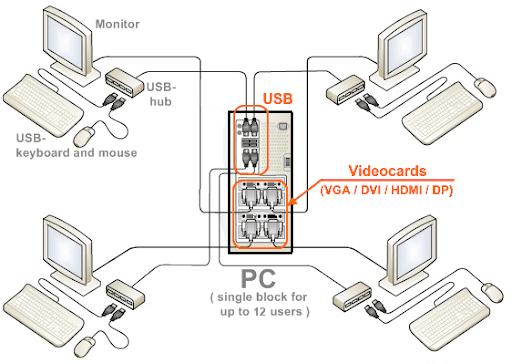 ASTER - Múltiples usuarios simultáneos en un único PC